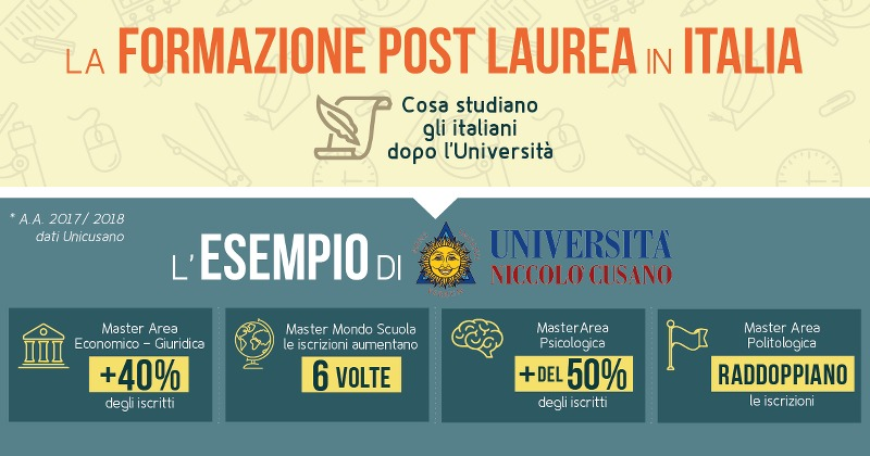 infografica-unicusano_800x420